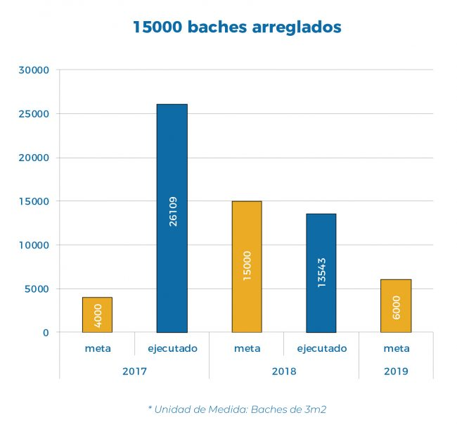 Compromisos-PilarConstruye-1500baches-grafico-56